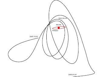 Траектория движения астероида вокруг Земли (красная точка в центре). Красный эллипс - орбита Луны. Иллюстрация Urania