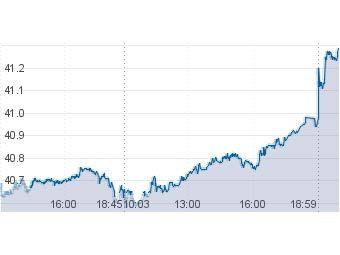 Курс евро на 28.12 12