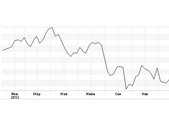 Годовой график индекса ММВБ, с сайта биржи