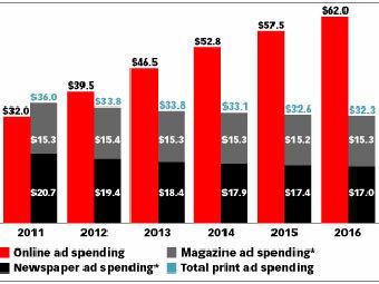 График расходов на печатную и интернет-рекламу. Изображение с сайта emarketer.com
