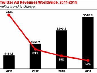 График с сайта emarketer.com