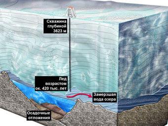 Озеро Восток. Иллюстрация с сайта sitewater.ru