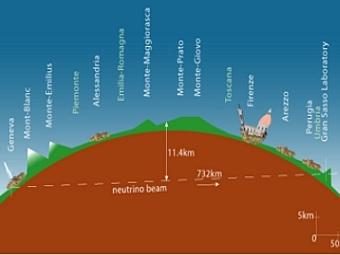 Схема движения нейтрино из CERN в Италию. Иллюстрация OPERA