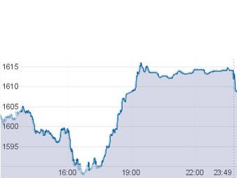 График индекса ММВБ с сайта биржи