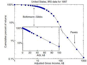 Распределение доходов, США 1997г. Горизонтальная ось - доход, вертикальная - процент населения, обладающий таким или большим доходом. Показаны аппроксимации Больцмана и Парето. http://physics.umd.edu/~yakovenk/