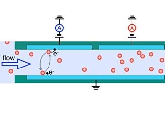 Скорость потока вычисляется на основе измерений трех электродов в микроканале. Изображение K. Mathwig et al., Phys. Rev. Lett., 2012
