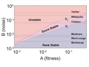 Фазовая диаграмма рейтингов в зависимости от уровня шума (B) и суммарного уровня приспособленности (A). Изображение из статьи Blumm et al., 2012