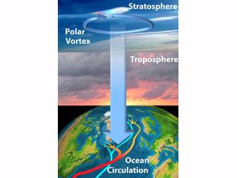 Климатологи впервые связали погоду в стратосфере с климатом