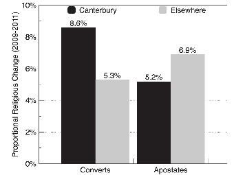 """Число """"неофитов"""" (слева) и """"отступников"""" в Кентербери (черные столбцы) и в контроле (серые столбцы). Иллюстрация из статьи Chris G. Sibley, Joseph Bulbulia, PLoS ONE 2012"""