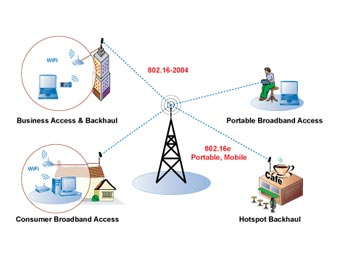 Схема действия сети WiMAX